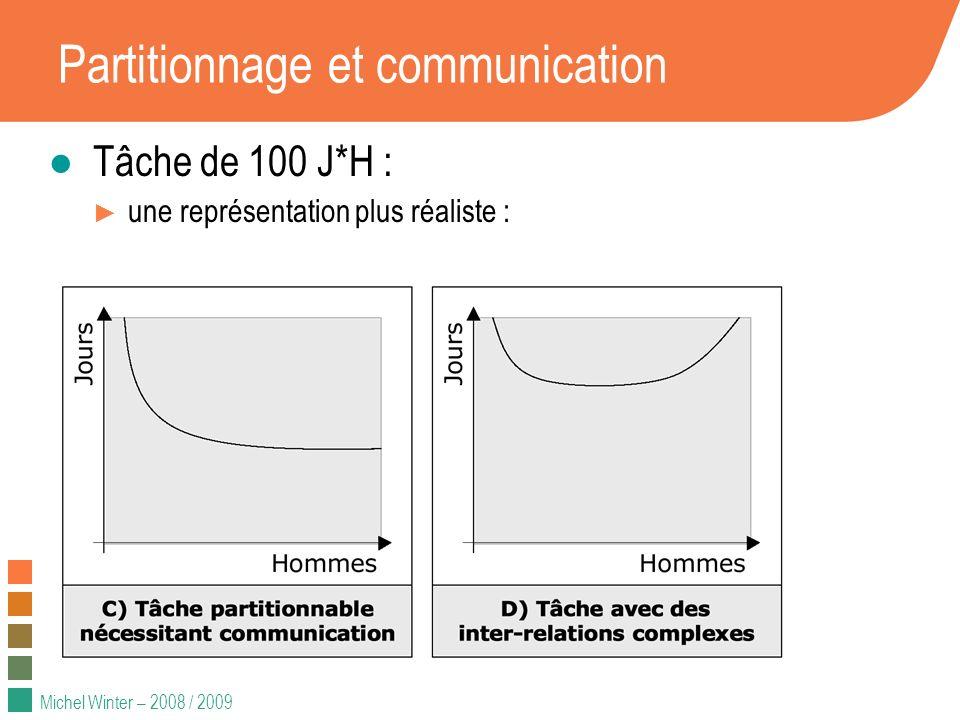Michel Winter – 2008 / 2009 Partitionnage et communication Tâche de 100 J*H : une représentation plus réaliste :