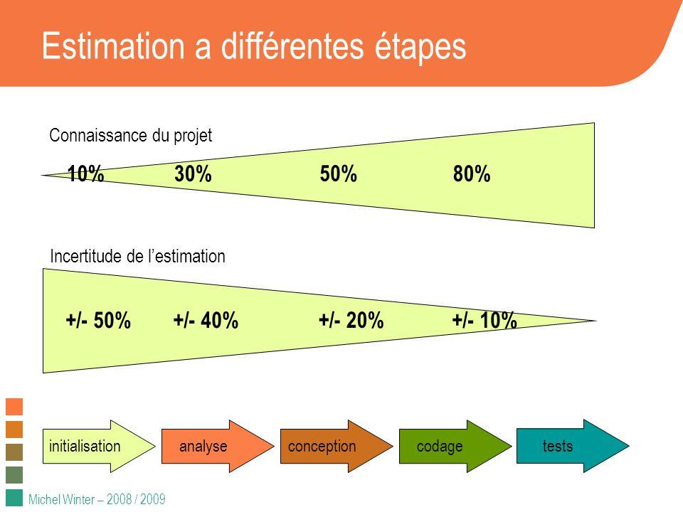 Michel Winter – 2008 / 2009 Estimation a différentes étapes Connaissance du projet Incertitude de lestimation 10%30% 50% 80% +/- 50%+/- 40% +/- 20% +/