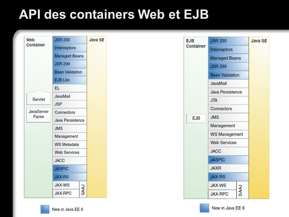 21/10/99Richard GrinJSF - page 4 API des containers Web et EJB