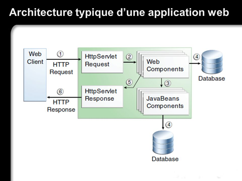 Répartition des tâches (2) Les EJB sont chargés de traitements métier et des accès aux bases de données, Les accès aux bases de données utilisent JPA et donc les entités.