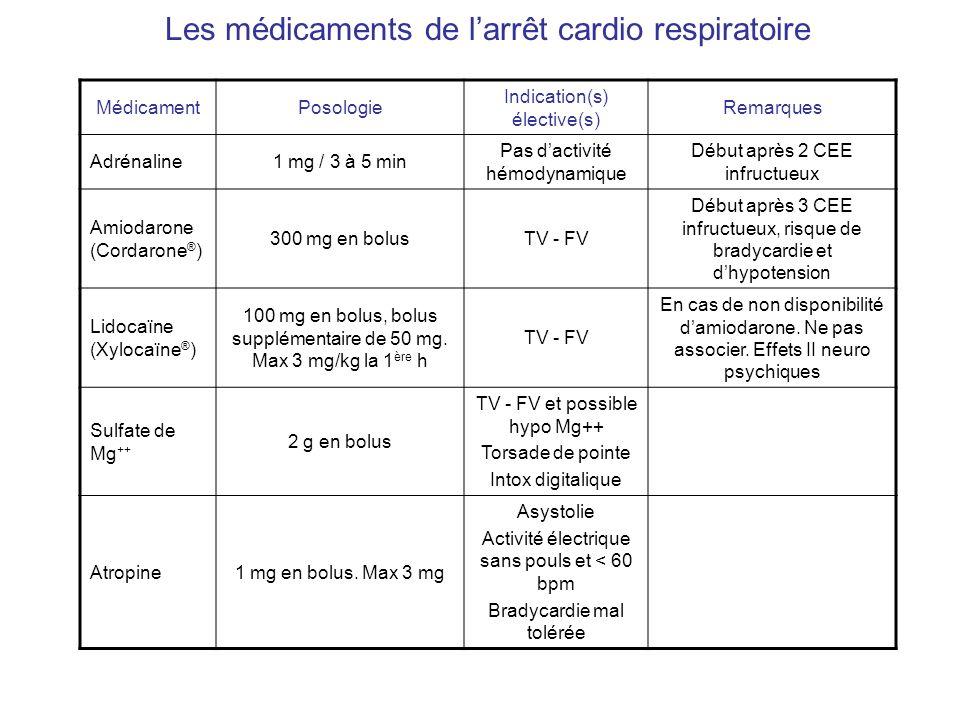 Les médicaments de larrêt cardio respiratoire (2) MédicamentPosologie Indication(s) élective(s) Remarques Théophylline250 à 500 mg en IV lente Asystolie Bradycardie rebelle à latropine Ca ++ 1 amp de Ca Cl 2 Hyperkaliéme Hypocalcémie Intox aux calcibloqueurs BicarbonateBolus de 50 ml à 8,4% Hyperkaliémie Acidose métabolique sévère Intox aux tricycliques Contrôle pH Thrombolytique EP cause de lACR .