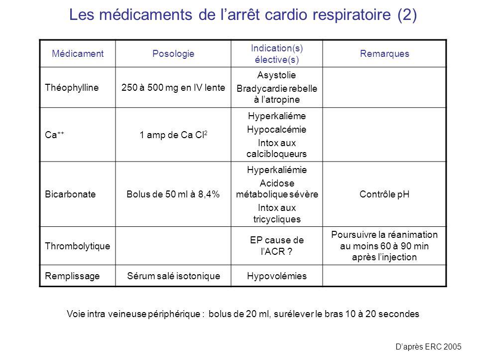 Les médicaments de larrêt cardio respiratoire (2) MédicamentPosologie Indication(s) élective(s) Remarques Théophylline250 à 500 mg en IV lente Asystol