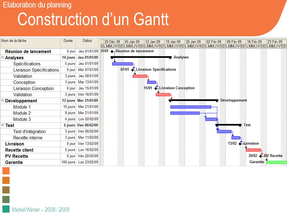 Michel Winter – 2008 / 2009 Construction dun Gantt Elaboration du planning