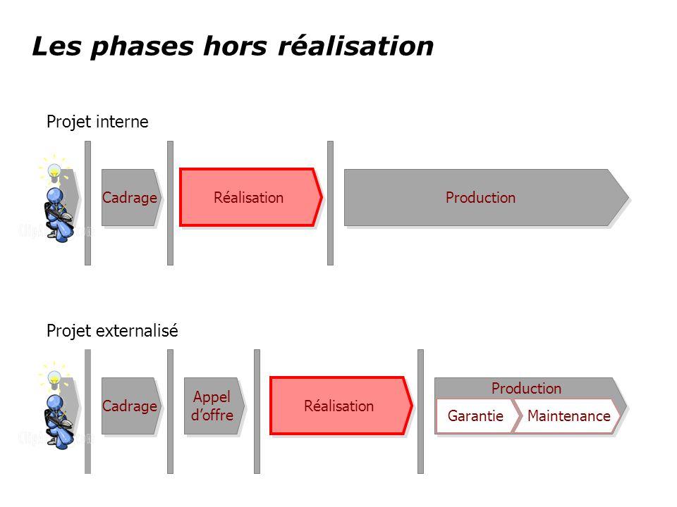 Production Les phases hors réalisation Cadrage Réalisation Production Cadrage Réalisation Appel doffre Appel doffre Garantie Maintenance Projet intern