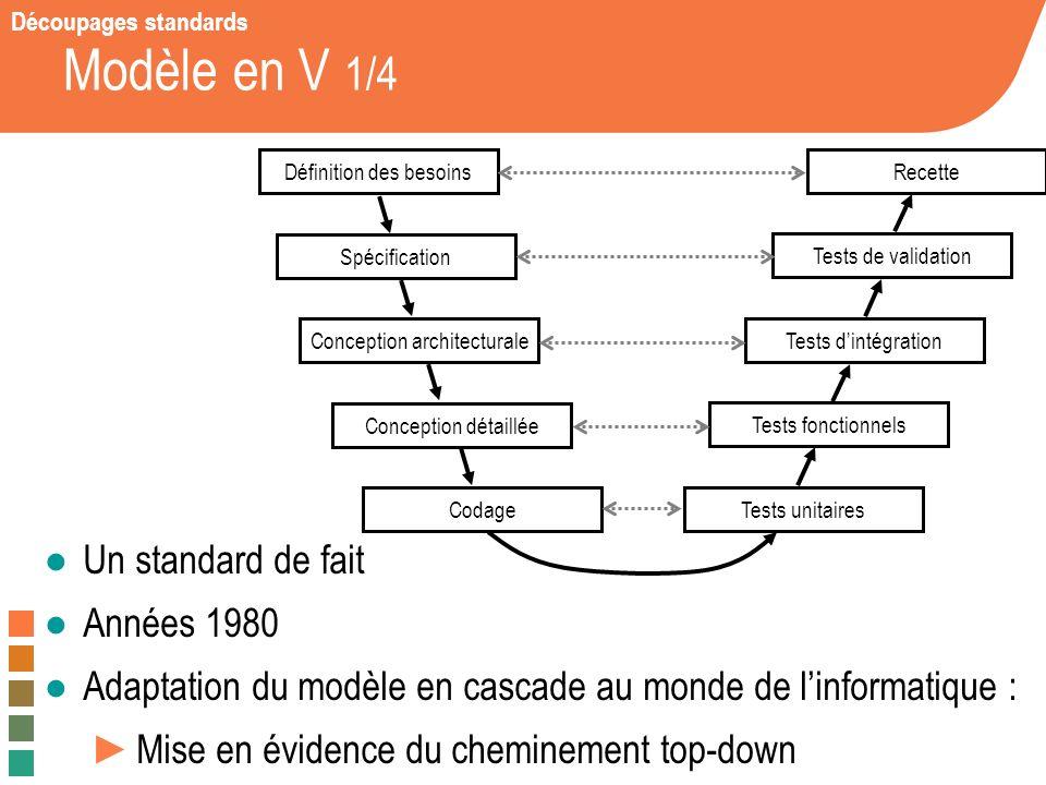 Michel Winter – 2008 / 2009 Modèle en V 1/4 Un standard de fait Années 1980 Adaptation du modèle en cascade au monde de linformatique : Mise en éviden