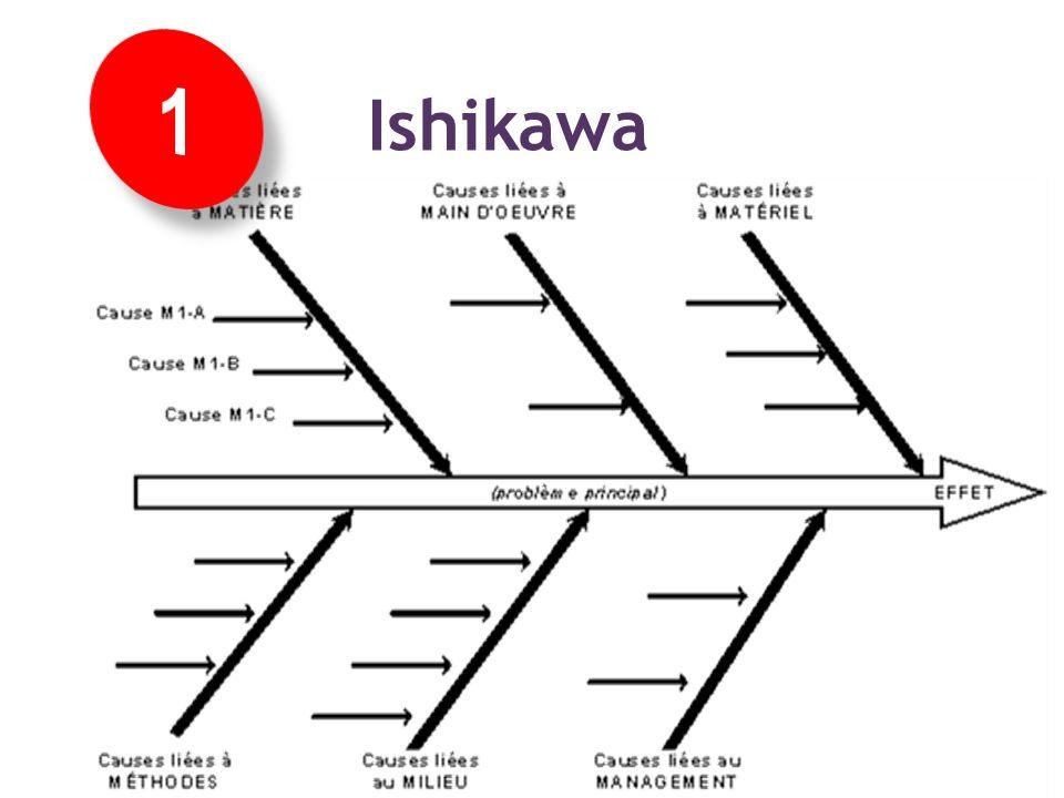 Méthode Libre : arbre dIshikawa La mise en œuvre des concepts :: Identifier les facteurs de risques Ishikawa