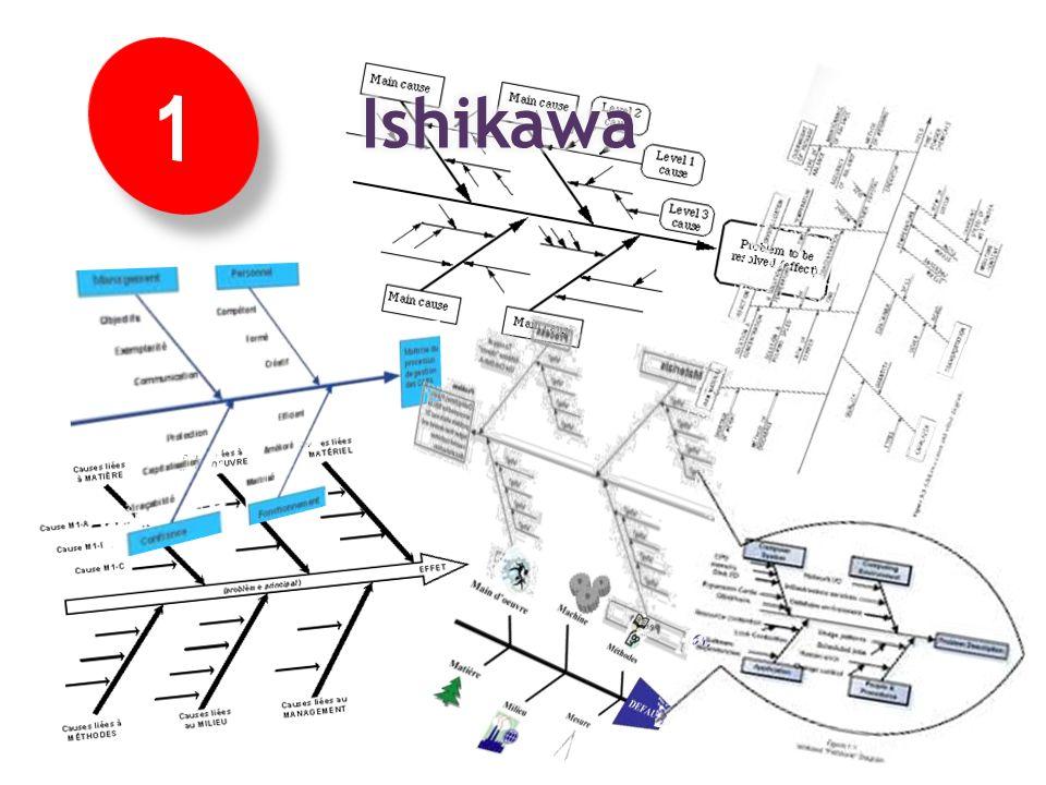 La mise en œuvre des concepts :: Identifier les facteurs de risques