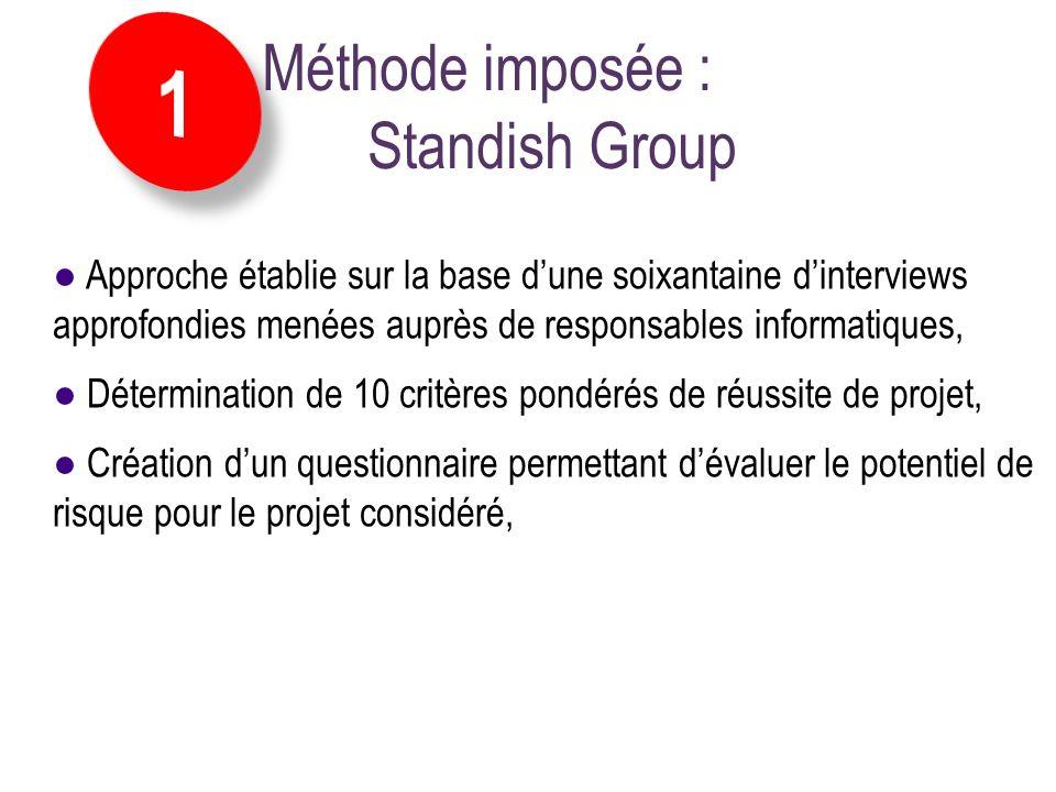 Méthode imposée : Standish Group La mise en œuvre des concepts :: Identifier les facteurs de risques Approche établie sur la base dune soixantaine din