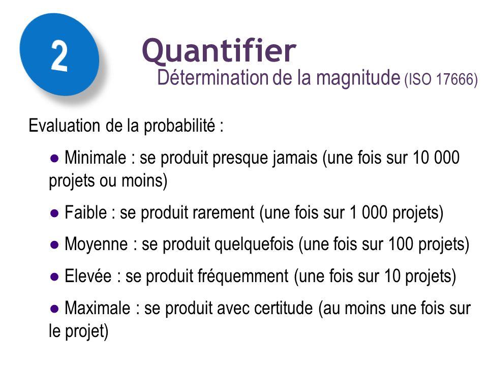 Détermination de la magnitude (ISO 17666) La mise en œuvre des concepts :: magnitude résultante Quantifier Evaluation de la probabilité : Minimale : s