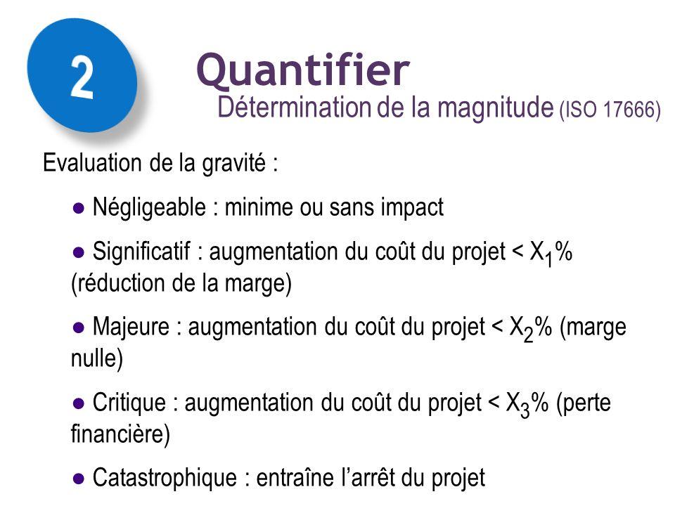 Détermination de la magnitude (ISO 17666) La mise en œuvre des concepts :: magnitude résultante Quantifier Evaluation de la gravité : Négligeable : mi