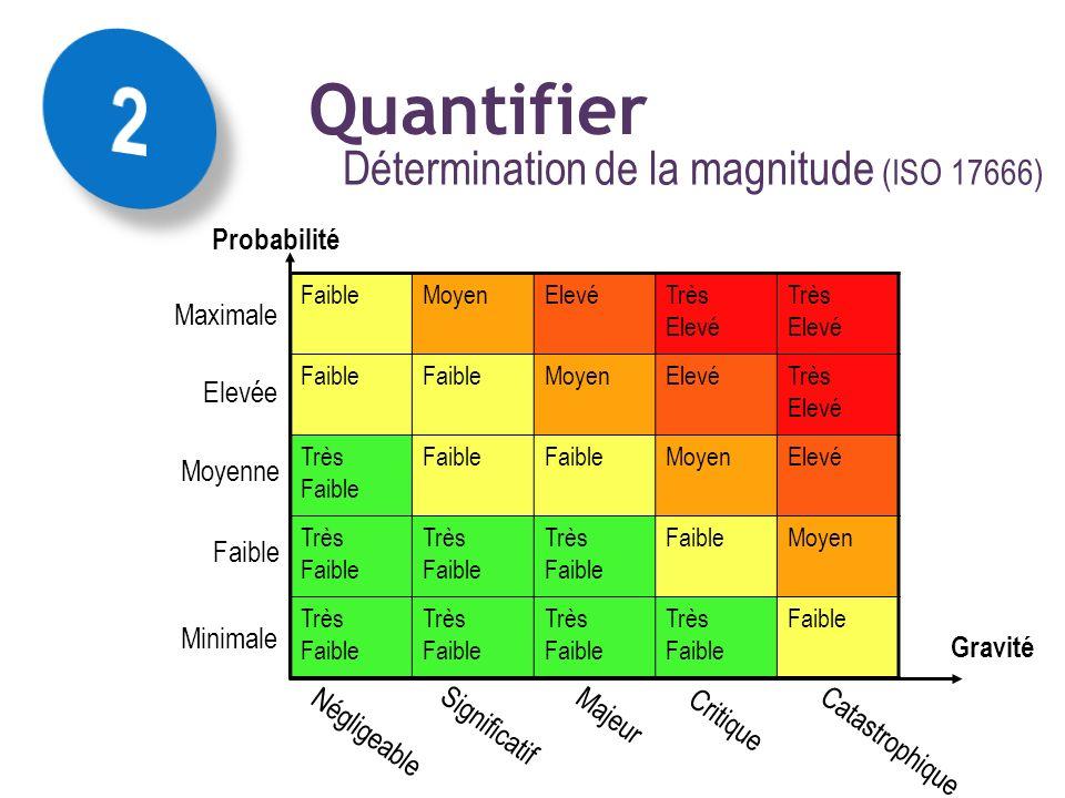 Détermination de la magnitude (ISO 17666) La mise en œuvre des concepts :: magnitude résultante FaibleMoyenElevéTrès Elevé Faible MoyenElevéTrès Elevé
