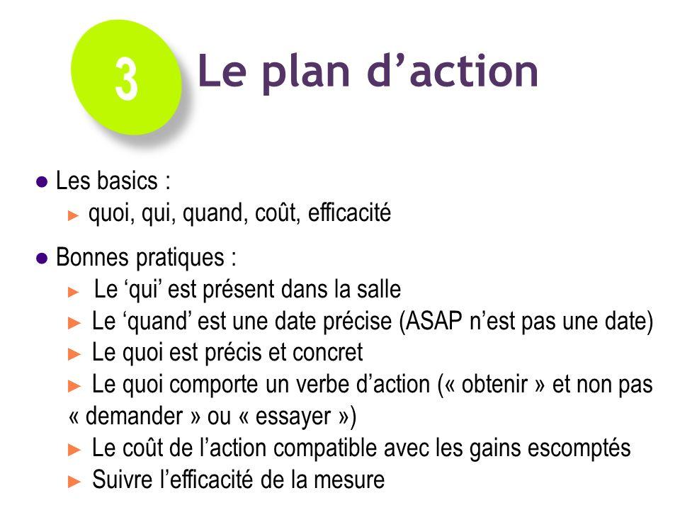 Les actions : best practices Les basics : quoi, qui, quand, coût, efficacité Bonnes pratiques : Le qui est présent dans la salle Le quand est une date
