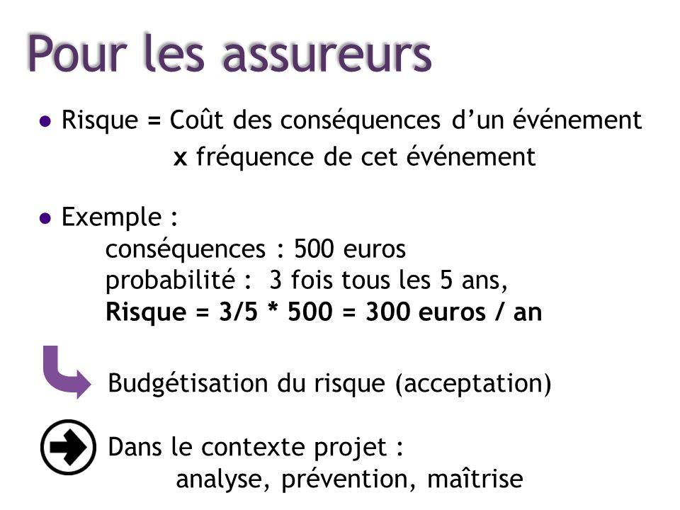 Le risque pour les assureurs Préambule Risque = Coût des conséquences dun événement x fréquence de cet événement Exemple : conséquences : 500 euros pr