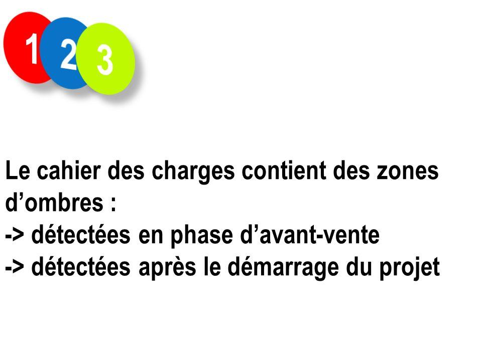Le cahier des charges contient des zones dombres : -> détectées en phase davant-vente -> détectées après le démarrage du projet