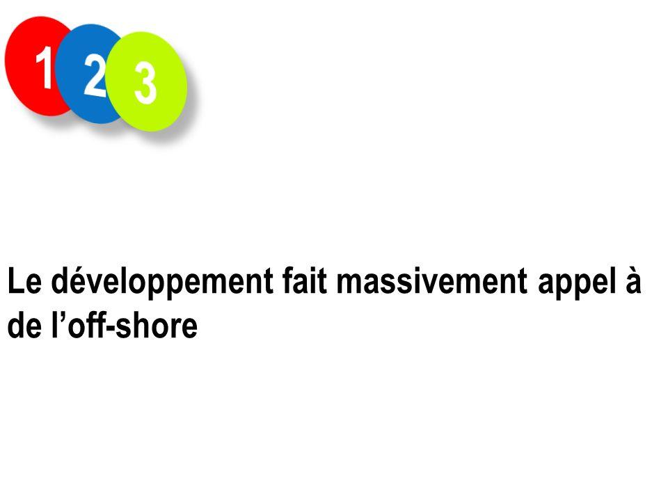 Le développement fait massivement appel à de loff-shore