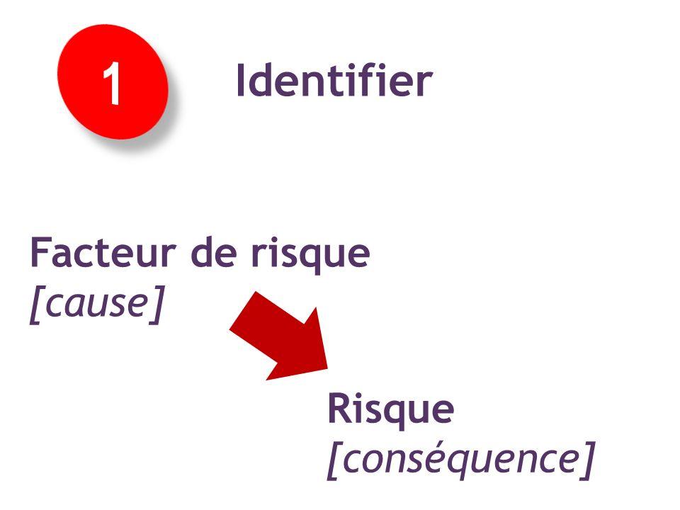 Concept 1 : identifier facteurs et risques Les concepts Identifier Facteur de risque [cause] Risque [conséquence]