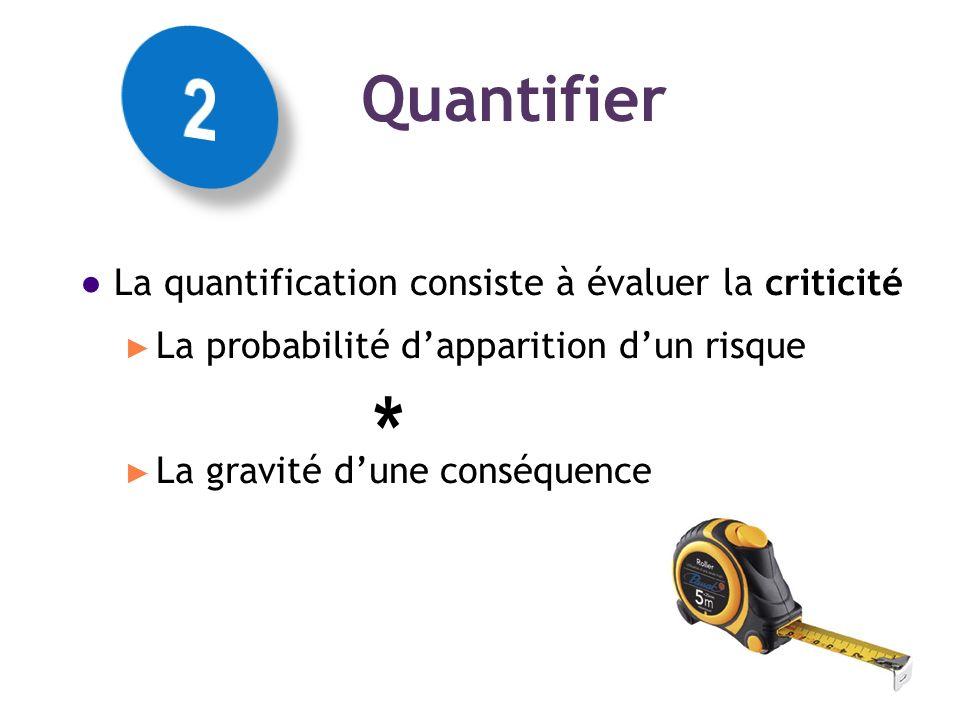 La quantification consiste à évaluer la criticité La probabilité dapparition dun risque La gravité dune conséquence Les concepts Quantifier *