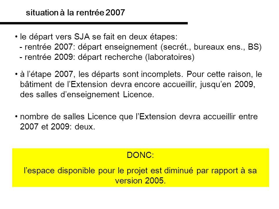 le départ vers SJA se fait en deux étapes: - rentrée 2007: départ enseignement (secrét., bureaux ens., BS) - rentrée 2009: départ recherche (laboratoi