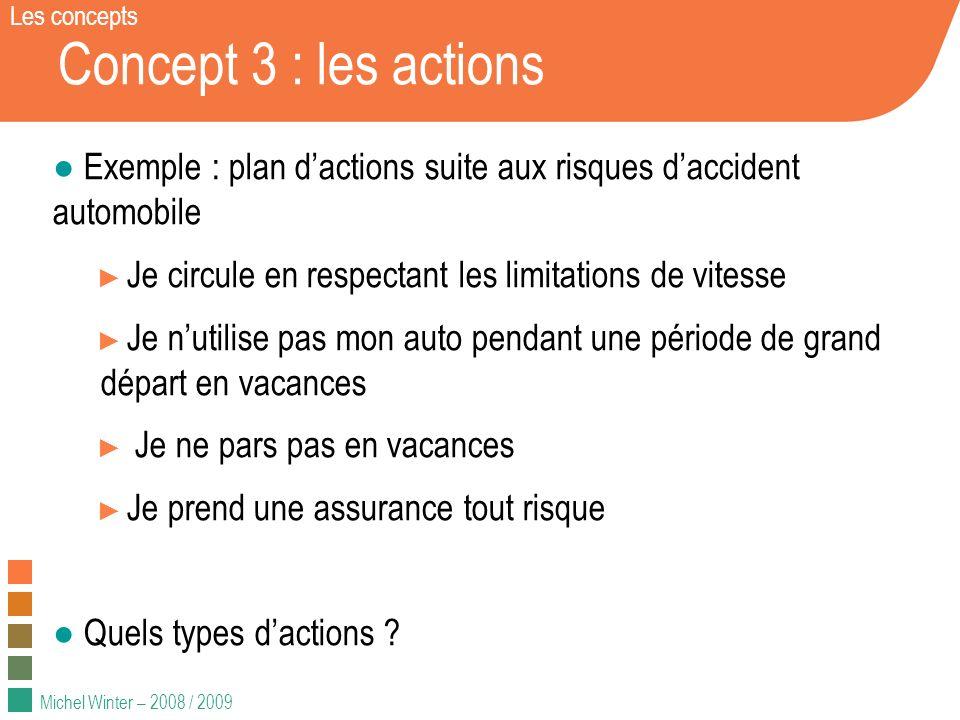 Michel Winter – 2008 / 2009 Concept 3 : les actions Exemple : plan dactions suite aux risques daccident automobile Je circule en respectant les limita
