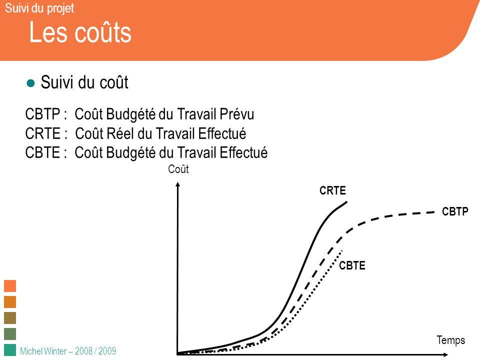 Michel Winter – 2008 / 2009 Les coûts Suivi du coût CBTP : Coût Budgété du Travail Prévu CRTE : Coût Réel du Travail Effectué CBTE : Coût Budgété du T