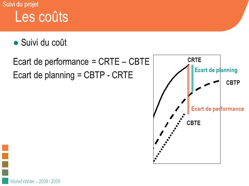 Michel Winter – 2008 / 2009 Les coûts Suivi du coût Ecart de performance = CRTE – CBTE Ecart de planning = CBTP - CRTE Suivi du projet CBTP CBTE CRTE