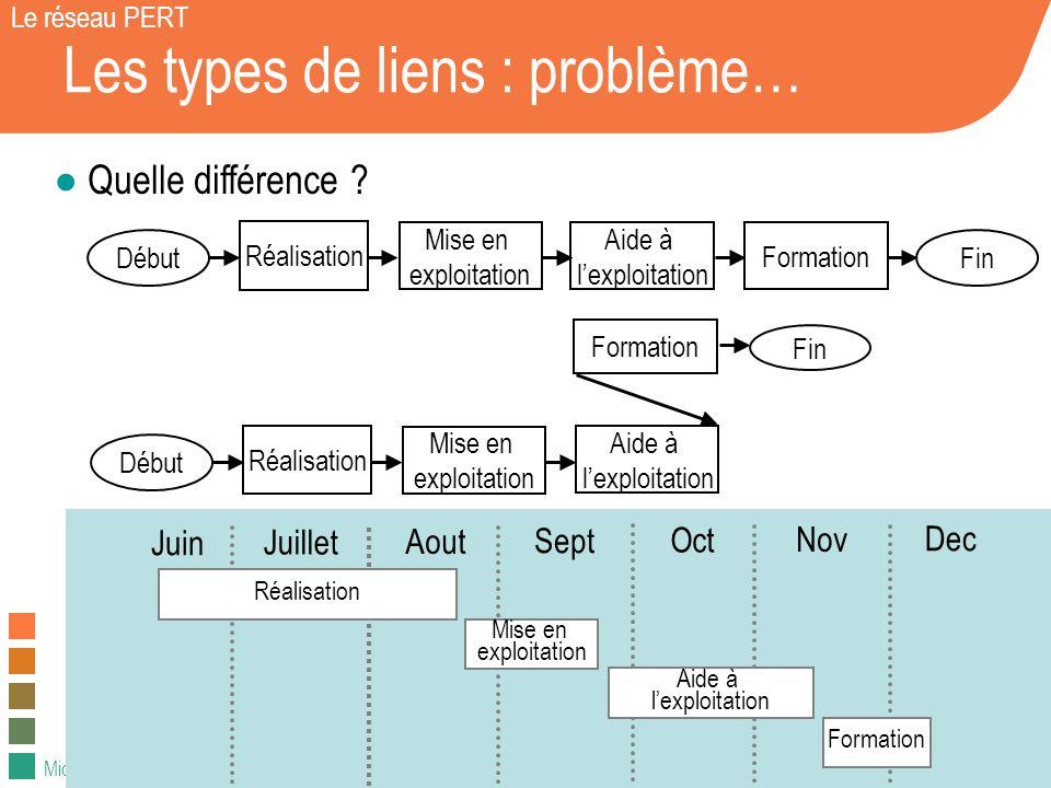 Michel Winter – 2008 / 2009 Les types de liens : problème… Le réseau PERT Quelle différence ? DébutFin Réalisation Mise en exploitation Aide à lexploi