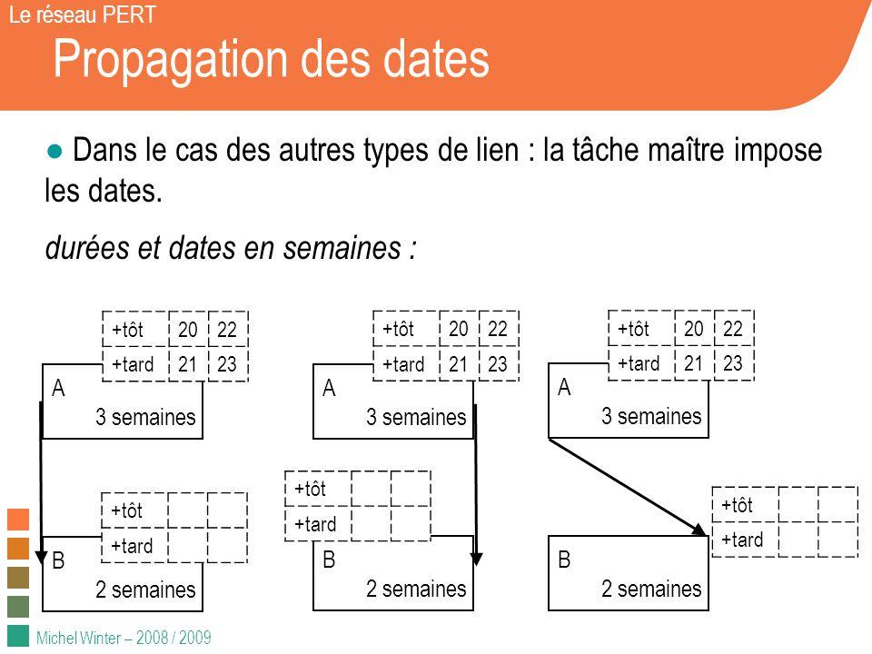 Michel Winter – 2008 / 2009 Propagation des dates Le réseau PERT Dans le cas des autres types de lien : la tâche maître impose les dates. durées et da