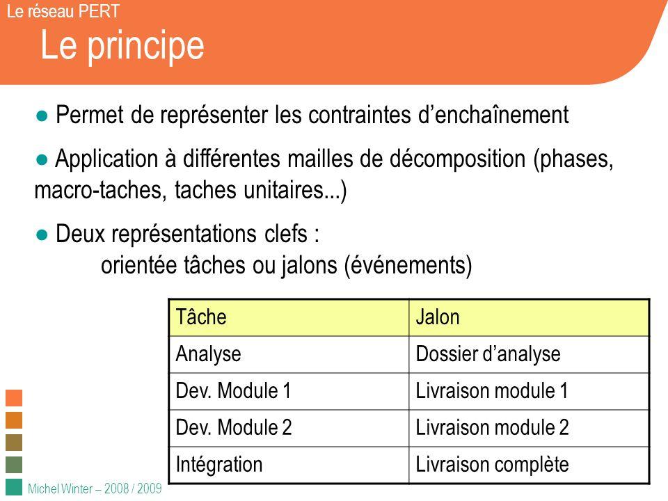 Michel Winter – 2008 / 2009 Le principe Permet de représenter les contraintes denchaînement Application à différentes mailles de décomposition (phases