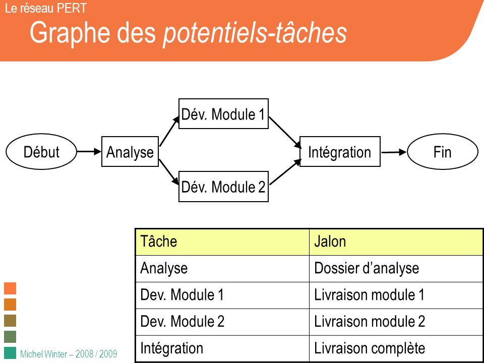 Michel Winter – 2008 / 2009 Graphe des potentiels-tâches Le réseau PERT Début Fin Analyse Dév. Module 1 Dév. Module 2 Intégration TâcheJalon AnalyseDo