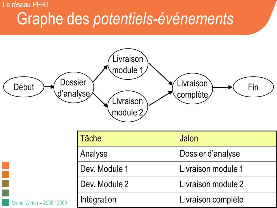 Michel Winter – 2008 / 2009 Graphe des potentiels-événements Le réseau PERT Début Fin TâcheJalon AnalyseDossier danalyse Dev. Module 1Livraison module