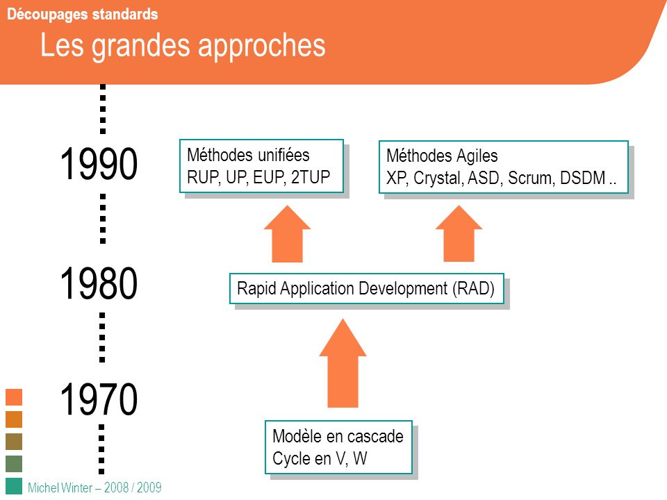 Michel Winter – 2008 / 2009 Les grandes approches 1980 1990 Modèle en cascade Cycle en V, W Modèle en cascade Cycle en V, W Rapid Application Developm