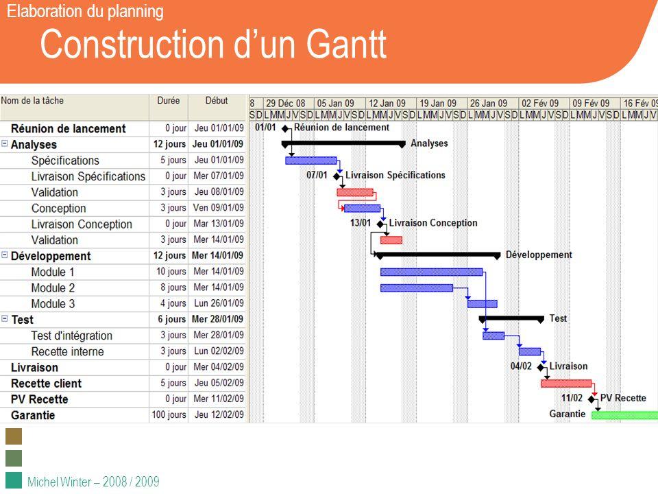 Michel Winter – 2008 / 2009 Construction dun Gantt Elaboration du planning