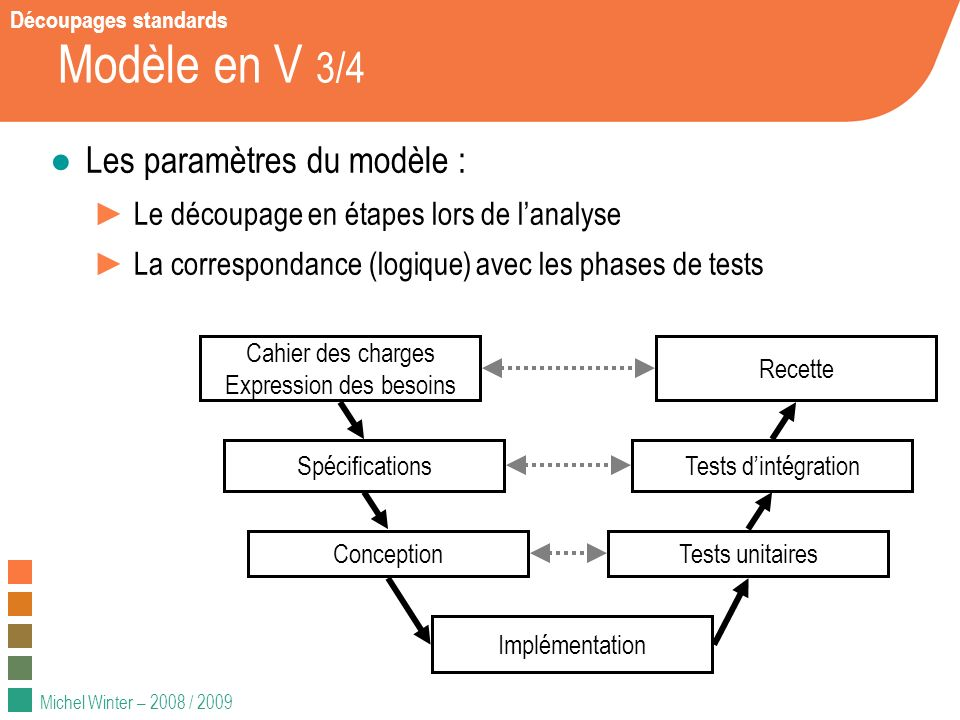 Michel Winter – 2008 / 2009 Modèle en V 3/4 Les paramètres du modèle : Le découpage en étapes lors de lanalyse La correspondance (logique) avec les ph