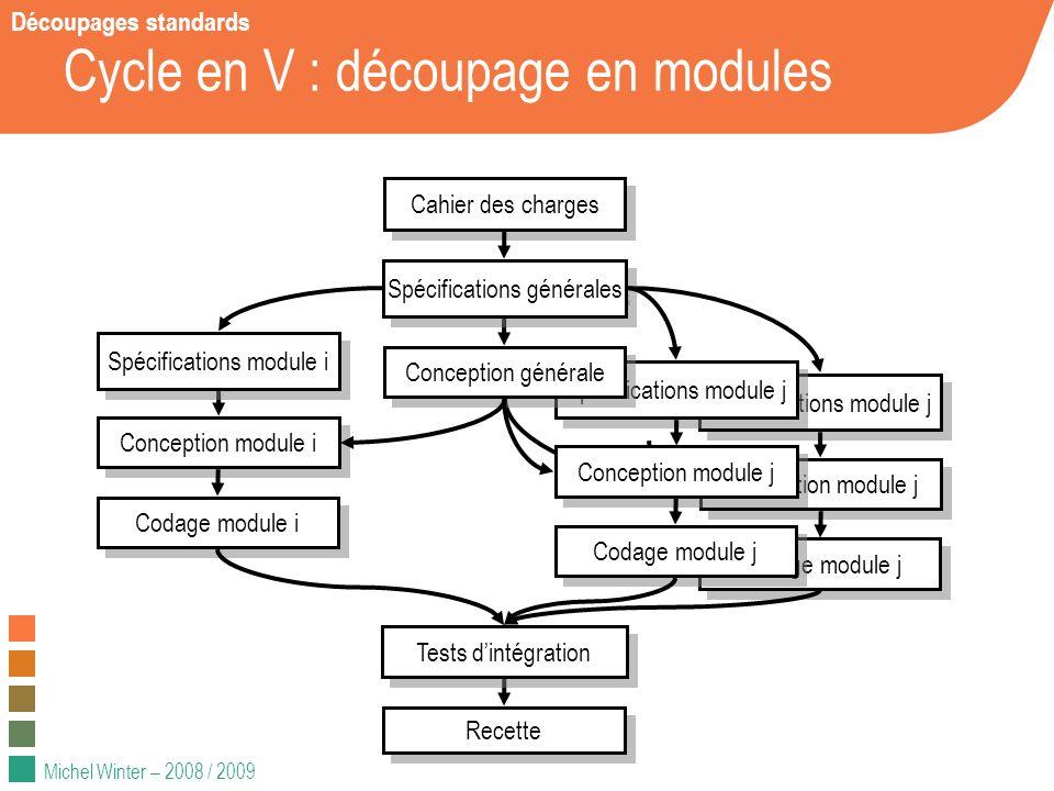 Michel Winter – 2008 / 2009 Conception module j Spécifications module j Codage module j Conception module j Spécifications module j Codage module j Cy