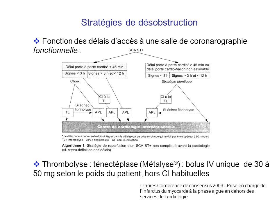 Traitements adjuvants : anti thrombotiques Daprès Conférence de consensus 2006 : Prise en charge de linfarctus du myocarde à la phase aiguë en dehors des services de cardiologie Aspirine ordinaire : 160 à 500 mg le plus tôt possible, PO ou IV, sauf contre indication absolue (hémorragie, allergie vraie) Clopidogrel (Plavix ® ) : 300 mg avant 75 ans, 75 mg après Héparines : Enoxaparine (Lovénox ® ) : 30 mg IV puis 1 mg/kg toutes les 12 heures HNF : sujet âgé angioplastie bolus de 60 UI/kg (max 4000 UI) puis 12 UI/kg/h (max 1000 UI/h) Abciximab (Réopro ® ) : bolus de 250 µg/kg puis 0,125 µg/kg/min sans dépasser 10 µg/kg/min en pré angioplastie uniquement