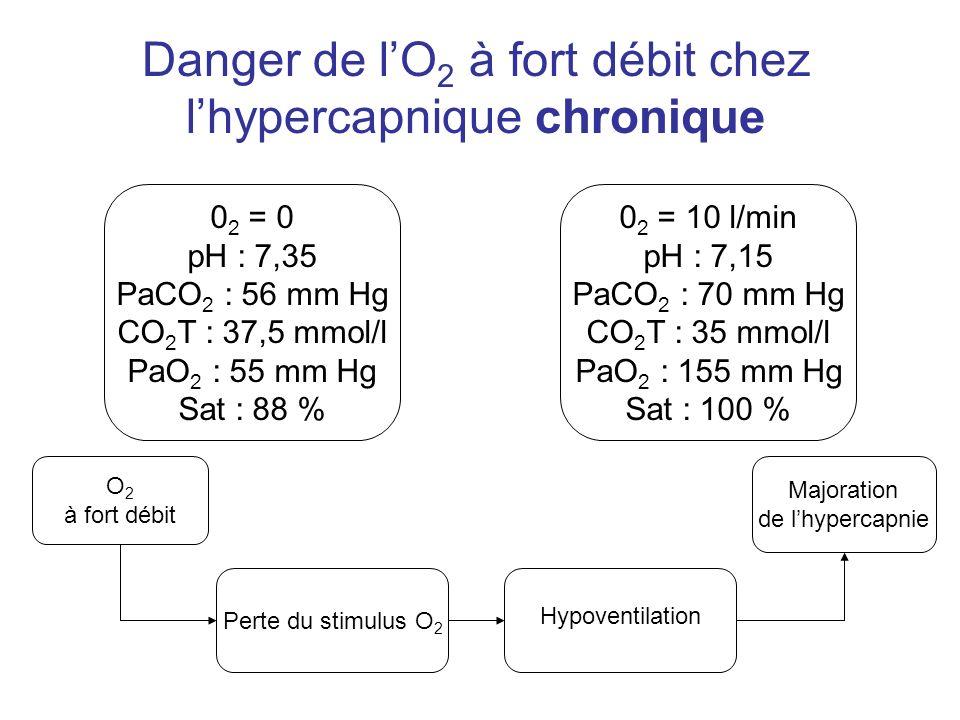Danger de lO 2 à fort débit chez lhypercapnique chronique 0 2 = 0 pH : 7,35 PaCO 2 : 56 mm Hg CO 2 T : 37,5 mmol/l PaO 2 : 55 mm Hg Sat : 88 % 0 2 = 1