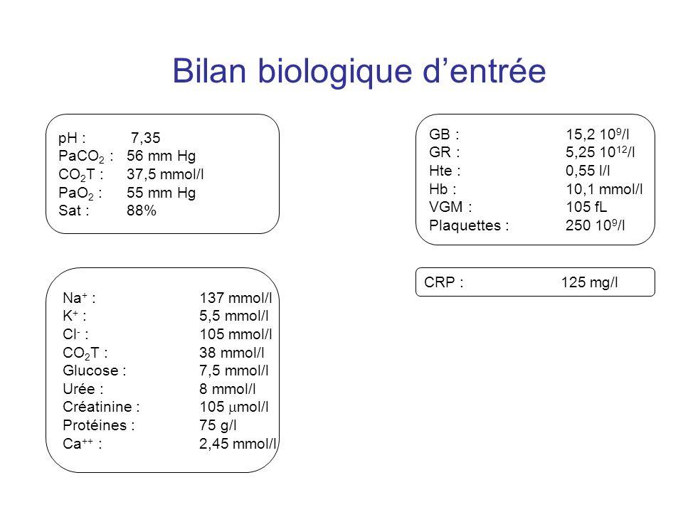 Bilan biologique dentrée pH : 7,35 PaCO 2 : 56 mm Hg CO 2 T : 37,5 mmol/l PaO 2 : 55 mm Hg Sat : 88% GB : 15,2 10 9 /l GR : 5,25 10 12 /l Hte : 0,55 l