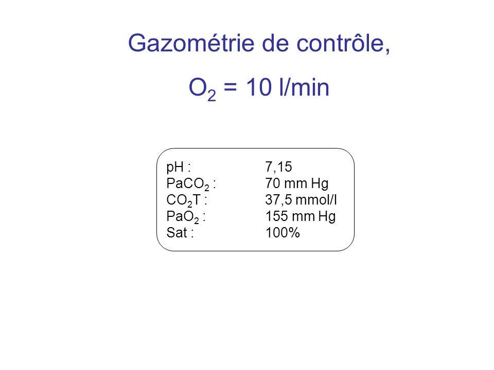 pH : 7,15 PaCO 2 : 70 mm Hg CO 2 T : 37,5 mmol/l PaO 2 : 155 mm Hg Sat : 100% Gazométrie de contrôle, O 2 = 10 l/min