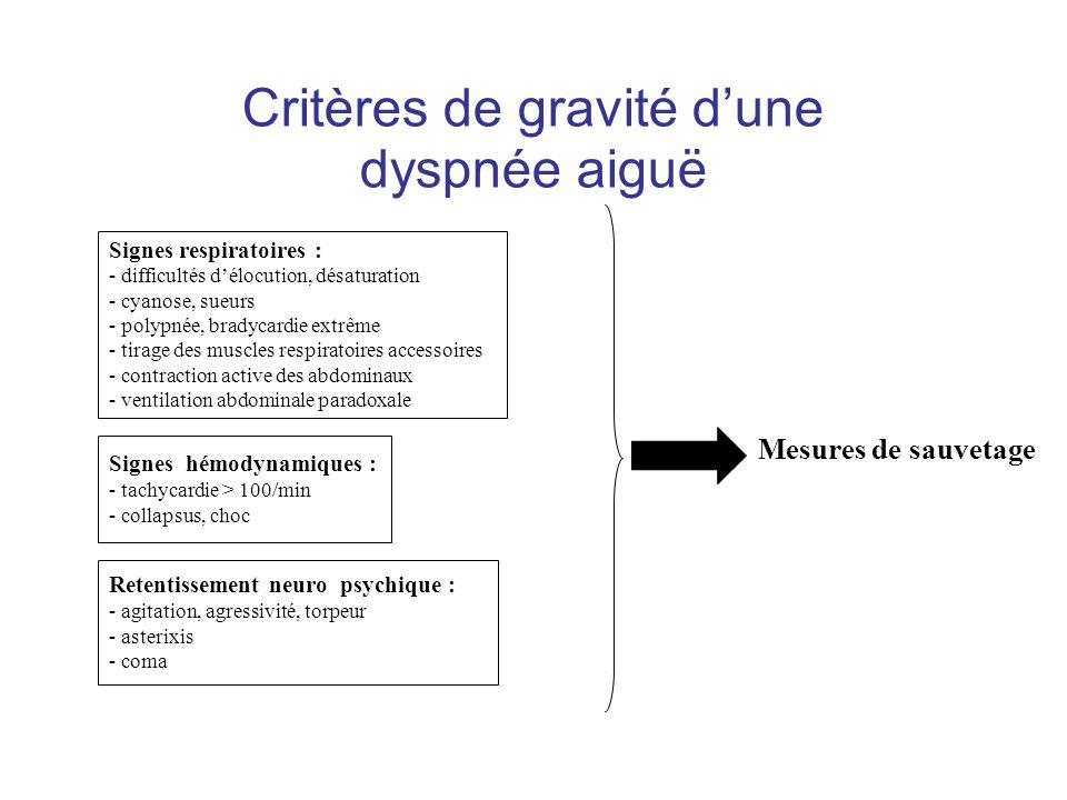 Critères de gravité dune dyspnée aiguë Signes respiratoires : - difficultés délocution, désaturation - cyanose, sueurs - polypnée, bradycardie extrême