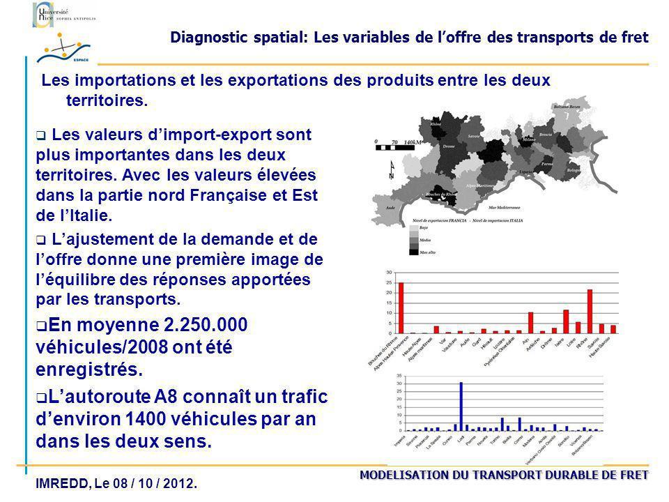 MODELISATION DU TRANSPORT DURABLE DE FRET IMREDD, Le 08 / 10 / 2012. Diagnostic spatial: Les variables de loffre des transports de fret Les importatio