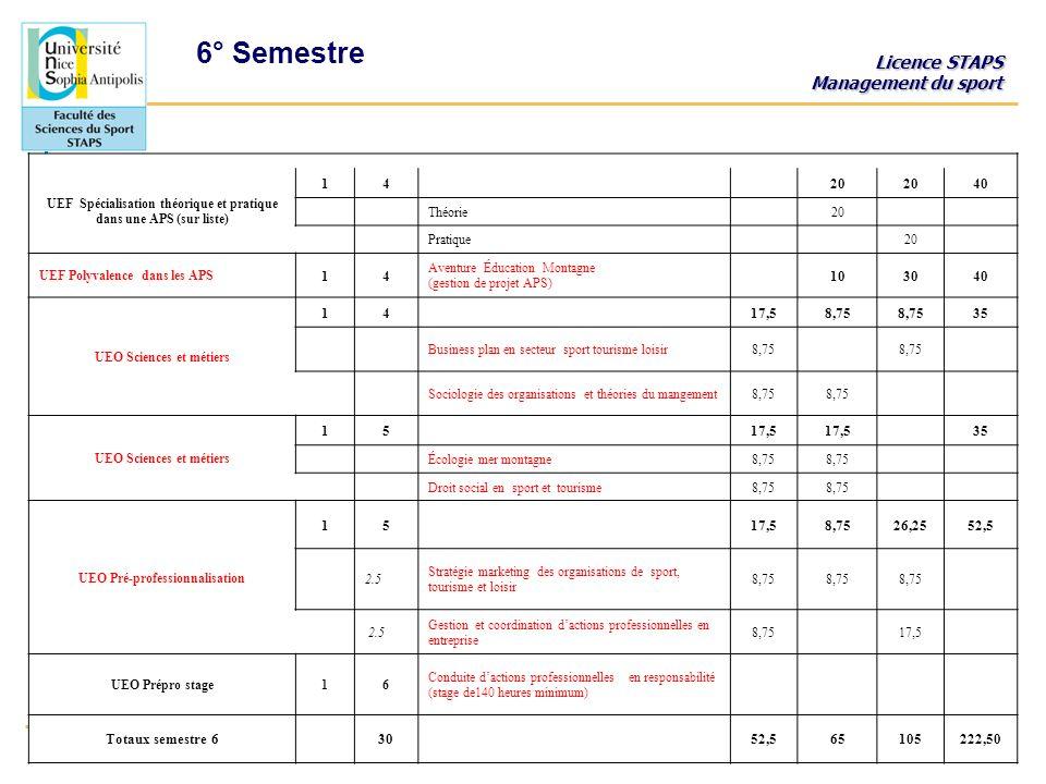 Licence STAPS Management du sport UFRSTAPS de NiceF. TORRE / B. MASSIERA UEF Spécialisation théorique et pratique dans une APS (sur liste) 14 20 40 Th