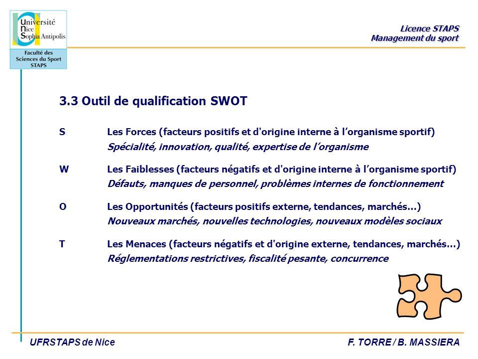 Licence STAPS Management du sport UFRSTAPS de NiceF. TORRE / B. MASSIERA 3.3 Outil de qualification SWOT S Les Forces (facteurs positifs et d'origine