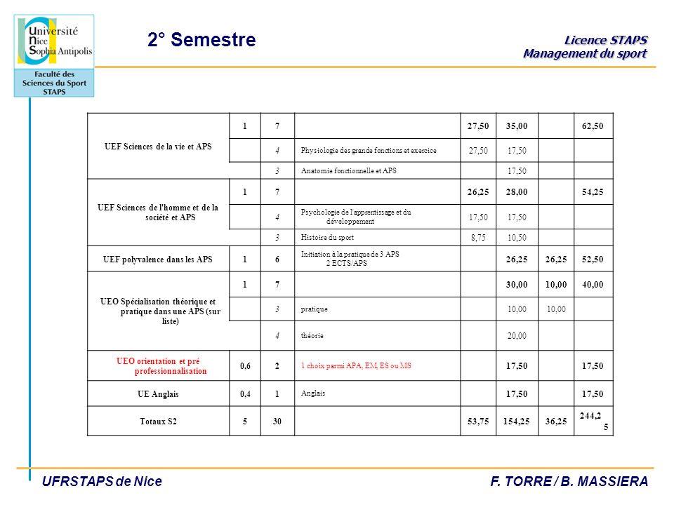 Licence STAPS Management du sport UFRSTAPS de NiceF. TORRE / B. MASSIERA UEF Sciences de la vie et APS 17 27,5035,00 62,50 4 Physiologie des grande fo