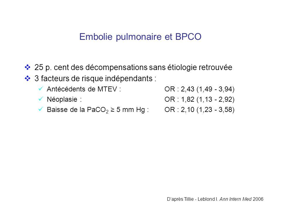 Embolie pulmonaire et BPCO 25 p. cent des décompensations sans étiologie retrouvée 3 facteurs de risque indépendants : Antécédents de MTEV :OR : 2,43