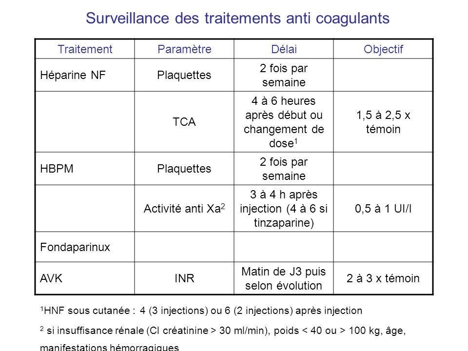 Surveillance des traitements anti coagulants TraitementParamètreDélaiObjectif Héparine NFPlaquettes 2 fois par semaine TCA 4 à 6 heures après début ou