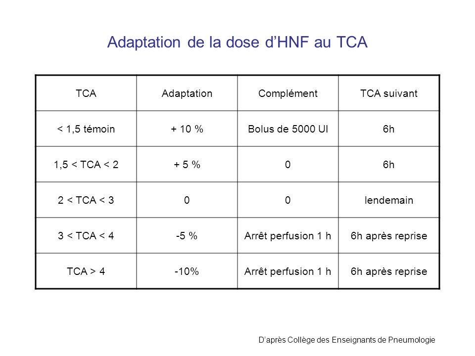 Adaptation de la dose dHNF au TCA TCAAdaptationComplémentTCA suivant < 1,5 témoin+ 10 %Bolus de 5000 UI6h 1,5 < TCA < 2+ 5 %06h 2 < TCA < 300lendemain