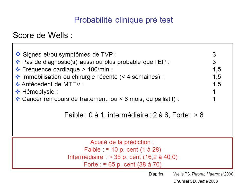 Probabilité clinique pré test Signes et/ou symptômes de TVP : 3 Pas de diagnostic(s) aussi ou plus probable que lEP : 3 Fréquence cardiaque > 100/min