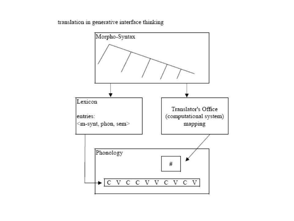communication intermodulaire architecture générale Prosodic Phonology Translators Office