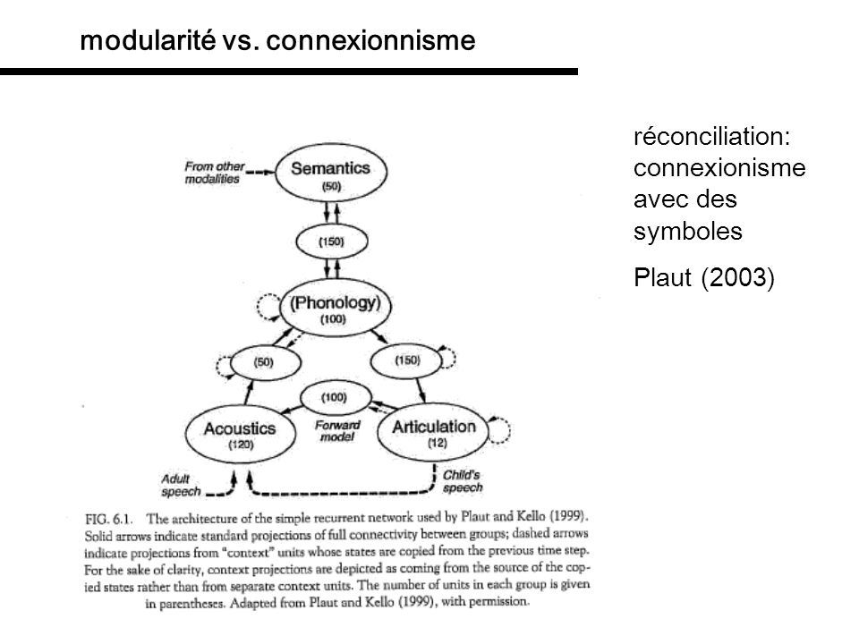 modularité vs. connexionnisme What it all comes down to: connectionist computation is content-free The properties of the connectionist architecture me