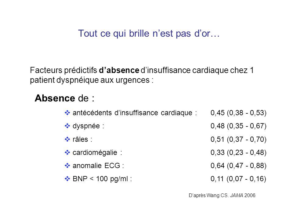 Tout ce qui brille nest pas dor… Absence de : antécédents dinsuffisance cardiaque :0,45 (0,38 - 0,53) dyspnée :0,48 (0,35 - 0,67) râles :0,51 (0,37 -